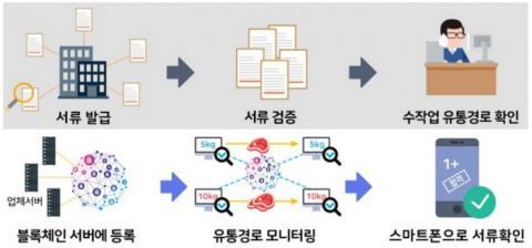 축산물 이력 조사를 위한 과거(위)와 향후 방안(아래) 비교  ⓒ 과기정통부