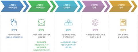제브라피쉬 플랫폼 사업단의 시험분석 의뢰 절차