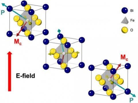 비스무스 산화철 결정. 푸른색이 비스무스, 노란색이 산소이며 회색이 철이다.  Credit: Ramamoorthy Ramesh lab, UC Berkeley