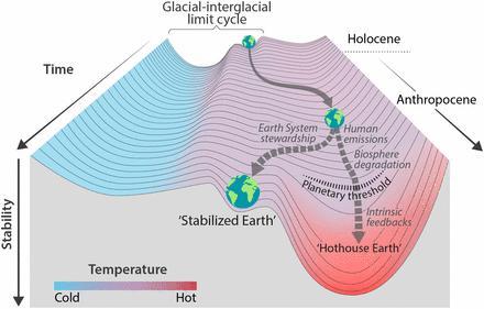 지구라는 구슬은 어디로 굴러갈까. 간빙기인 홀로세의 옴폭 들어간 길을 따라 내려오던(시간 경과) 지구는 인류의 산업화로 옆길로 새기 시작해 오늘날 갈림길에 놓이게 됐다. 인류가 지구 시스템을 지키기 위해 노력한다면 '안정화된 지구'로 갈 수 있지만 지금처럼 흥청망청 산다면 '핫하우스 지구'를 향한 내리막길로 접어들 것이다. 일단 이 길로 들어서면 워낙 가팔라 인류의 힘으로는 되돌릴 수 없다.  ⓒ 미국립과학원회보