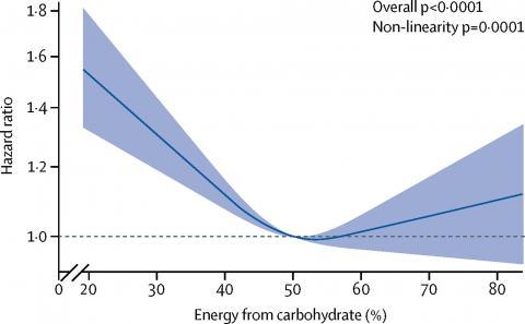 식단에서 탄수화물의 비율(가로축)과 사망 위험성(세로축)의 관계를 보여주는 그래프로 전형적인 'U'자 곡선 모양이다. 이에 따르면 탄수화물의 비율이 50~55%인 중탄중지 식단이 건강에 좋다. ⓒ 랜싯 공중보건