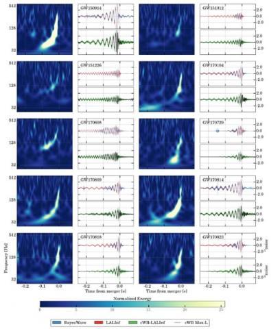 시간에 따른 중력파 주파수 변화와 분석방법에 따른 중력파 파형 ⓒ 한국중력파연구협력단 제공