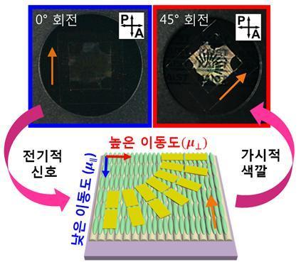 전하 이동도를 예측할 수 있는 플랫폼 설명도 ⓒ 한국연구재단 제공