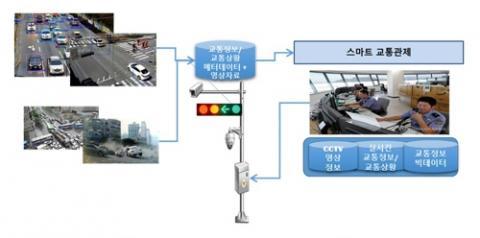 지능형 교통정보 인식 및 관제 과정 ⓒ ETRI 제공
