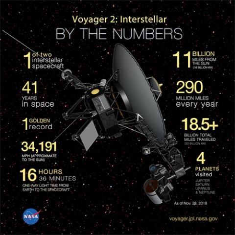 성간우주에 진입한 보이저 2호의 각종 기록들  ⓒ NASA 제공