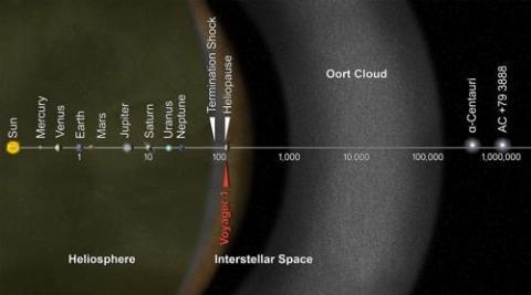태양계 경계도. 태양권 계면 밖을 오르트 구름이 감싸고 있다. ⓒ NASA 제공