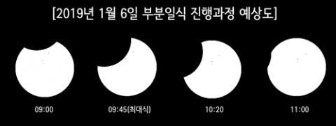 예천천문우주센터가 내년 1월 6일 부분일식 공개관측회를 연다. ⓒ 예천천문우주센터 제공
