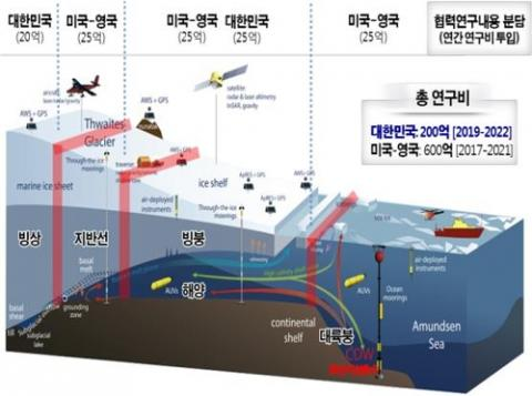 해수부는 미국, 영국과 공동 연구팀을 구성해 스웨이츠 빙하 변화 연구를 추진할 계획이다. ⓒ 해양수산부 제공