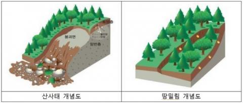 산사태와 땅밀림 발생개요 비교 ⓒ 산림청