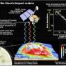 연구팀은 NASA의 루나 정찰위성에서 수집한 열 데이터와 이미지로 달 표면을 연구해 소행성 충돌구의 나이를 결정했다.