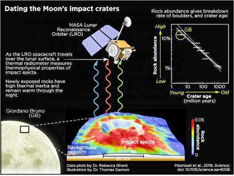 연구팀은 NASA의 루나 정찰위성에서 수집한 열 데이터와 이미지로 달 표면을 연구해 소행성 충돌구의 나이를 결정했다.  CREDIT : Data plots by Dr Rebecca Ghent, University of Toronto Illustration by Dr Thomas Gernon, University of Southampton