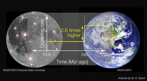 충돌률의 변화를 논문에서 모델링한 그림. 연구에 활용된 지구와 달의 충돌구 일부가 배경에서 강조 표시됐다.  CREDIT: Data from NASA GSFC / LRO / Arizona State University; Artwork by Rebecca Ghent