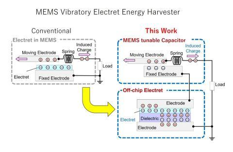 단일 칩에 전체 시스템을 포함하는 기존의 일렉트릿 기반 MEMS 에너지-수확기와는 달리 새로 제안된 설계방법은 일렉트릿과 MEMS 가변 축전지를 서로 다른 칩에 넣어 설계 제약을 완화했다. [그림] CREDIT : Daisuke Yamane