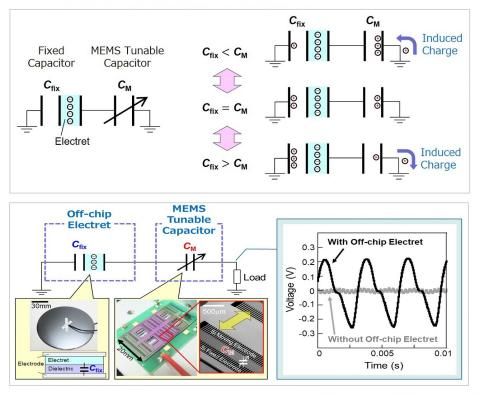 [그림2]. 시스템과 측정된 전압 출력 사진. 가변 축전지의 용량이 일렉트릿 회로의 용량보다 크면 전하 이동은 한 방향으로 유도된다. 마찬가지로 상황이 바뀌면 전하 이동이 반대방향(위)로 유도된다. 왼쪽은 설계된 시스템 사진으로 MEMS의 가변 축전지가 빗처럼 생긴 구조로 되어있다. 아래 오른쪽은 측정된 전압 출력으로, 기계적 진동 에너지가 효과적으로 수확될 수 있음을 보여준다.  CREDIT : Daisuke Yamane