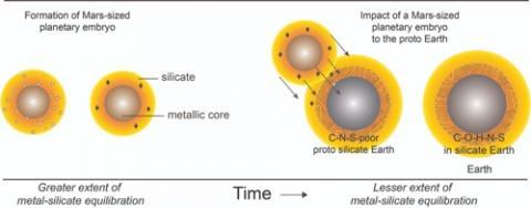 화성 크기의 행성(왼쪽)이 형성돼 지구에 충돌, 휘발성 원소가 전달되는 과정  ⓒ 라즈딥 다스굽타