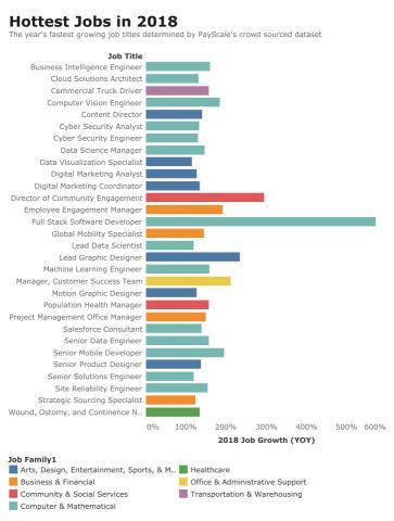 2018 유망직종  ⓒ 도표제공: PayScale, Finace. Yahoo.com에서 캡처