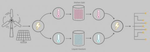 몰타 프로젝트는 전기열저장시스템을 기반으로 하고 있다