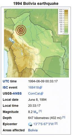 1994년 6월 9일 볼리비아 수도 라파즈에서 322 km 떨어진 아마존 정글 땅 속 아래 647㎞ 부근에서 발생한 심부 지진 위치.  CREDIT: Wikimedia Commons / Urutseg