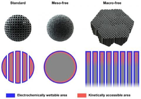 계층적 다공 나노구조(맨 왼쪽 'standard') 설명도. IBS 연구팀은 해당 구조가 전기화학적 활성 표면적을 가장 효율적으로 활용할 수 있다는 점을 전기화학적 분석으로 규명했다