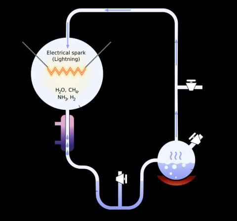 전기 방전에 의해 유기물을 합성하는 유리-밀러의 실험 ⓒ  GNU Free Documentation License