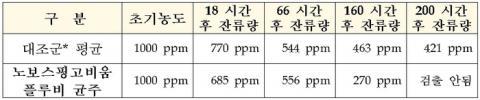 프탈레이트 잔류량 측정에 따른 미생물들의 제거 효율 검증결과표