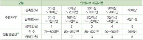 시범사업 참여자들에 대한 인센티브 지급 기준 ⓒ 한국환경공단