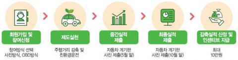 자동차 탄소포인트제 시범 사업 참여 절차 ⓒ 한국환경공단