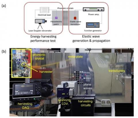 메타에너지 하베스팅 시스템을 구현한 모습 ⓒ 한국표준과학연구원 / 연합뉴스