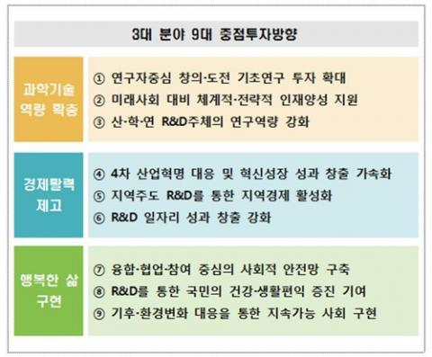 2020년도 정부연구개발 투자방향 및 기준안 ⓒ 과학기술정보통신부