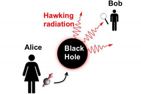 블랙홀에서 정보를 추출할 수 있을까? 물리학자 앨리스는 생각 실험의 하나로 큐비트를 블랙홀에 떨어뜨리고 Bob이 밖으로 방출되는 호킹 복사만을 사용해 큐비트를 재구성할 수 있는지를 묻고 있다.  그래픽: Emily Elisa Edwards, University of Maryland