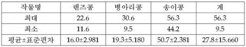 해외 수입콩들의 식이섬유 함량 비교표 ⓒ 농업유전자원센터