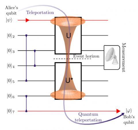 메릴랜드대 물리학자들이 만든 7큐비트 양자컴퓨터 회로. 양자 텔레포트를 이용해 정보 되섞임을 탐색한다. 이는 횡적 웜홀을 통한 정보 전송과 유사하며, Bob은 Alice가 블랙홀에 던진 큐비트를 식별할 수 있게 된다.  그래픽: Emily Elisa Edwards, University of Maryland