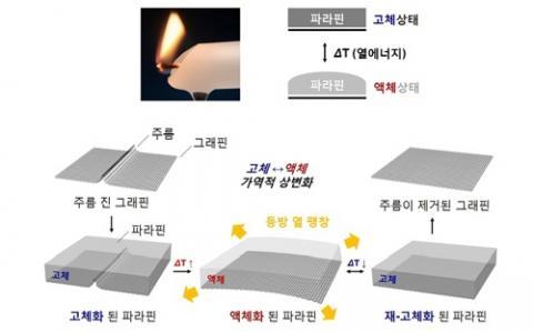 파라핀을 이용한 그래핀 전사 원리 ⓒ 한국화학연구원