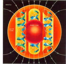 다이나모 이론의 설명에 따른 자기장을 만드는 지구의 핵 ⓒ public domain