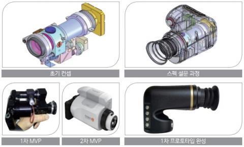 안저카메라 개발과 관련된 개념의 진화와 1차 프로토타입의 상품 이미지 ⓒ STEPI
