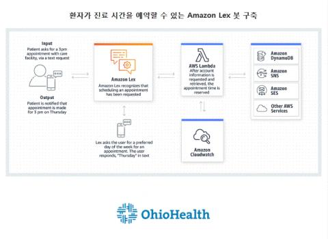 Alexa와 동일한 딥 러닝 기술로 구동되는 애플리케이션을 위한 대화형 인터페이스 '렉스'로 구현된 의료 챗봇 시스템.