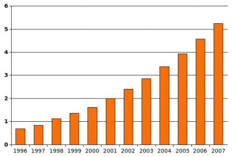 미국에서 1000명 중 자폐증 증상을 가진 어린이의 숫자는 크게 늘고 있다. ⓒ 위키피디아