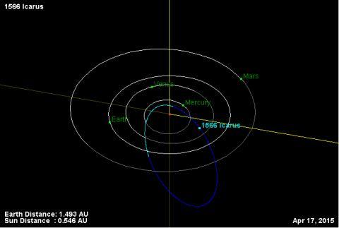 1566이카루스의 공전 궤도 ⓒ 위키백과