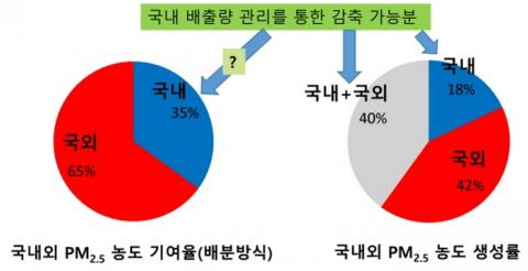 초미세먼지의 기여율 및 생성률에 따른 비교 Ⓒ 한국환경정책·평가연구원