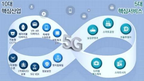 5G+ 전략의 실천방안인 5대 핵심서비스와 10대 핵심산업 ⓒ 과기정통부