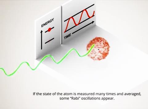 양자 중첩과 결깨짐 현상을 나타낸 동영상. https://en.wikipedia.org/wiki/Quantum_superposition Credit: Wikimedia