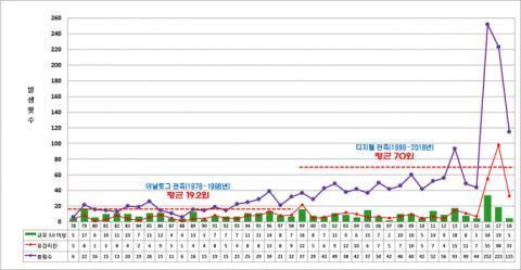 연도별 국내 지진발생 추이(1978-2018)  ⓒ기상청