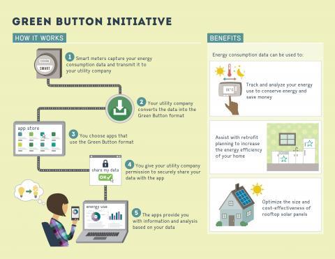 미국은 소비자가 스스로 자신의 에너지 정보를 관리하며 에너지 절감을 할 수 있는 그린 버튼 서비스를 실시하고 있다.  ⓒ Ontario Ministry of Energy