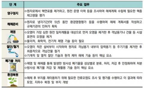 원전해체 단계별 주요 업무 및 필요기술 ⓒ 한국수력원지력
