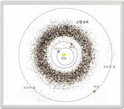 화성과 목성 사이에는 지구에 위협이 되는 수많은 소행성들이 위치해있다. ⓒGoogle Image