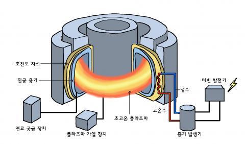 핵융합 발전소 구조 ⓒ윤상석