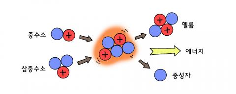 핵융합 과정 ⓒ윤상석