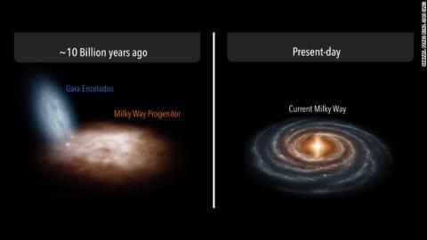 두 은하의 합병 과정(왼쪽)과 현재의 우리 은하 모습(오른쪽) ⓒ IAC