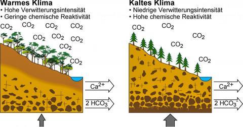 지표의 반응성. 토양에 장석이나 운모와 같은 비풍화 광물 입자가 더욱 많이 존재하면 이미 많은 이산화탄소를 함유한 심하게 풍화된 암석들과 같이 적은 양의 이산화탄소와도 광범위하게 반응할 수 있다.  CREDIT: CC-BY 4.0: F. von Blanckenburg, GFZ