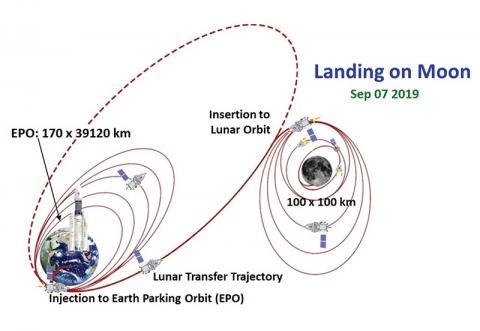 찬드라얀 2호의 예정 궤도 © ISRO